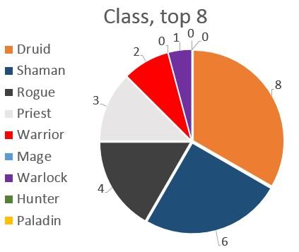 Curse Trials Class Distribution top 8