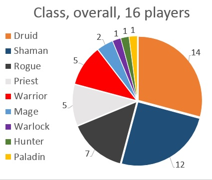 Curse Trials Class distribution overall